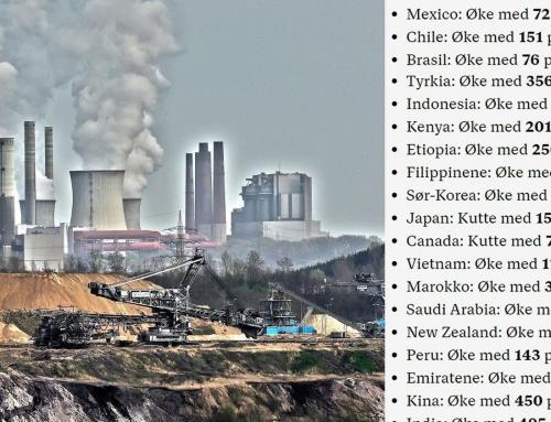 Dette er klima og CO2-tallene